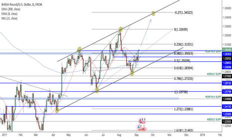 GBPUSD: LONG TERM ANALYSIS - GBPUSD