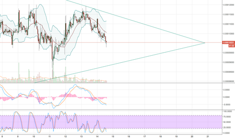 POWRBTC: $POWR about to make the next move