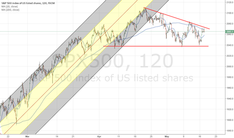 SPX500: $SP500   neutral position: patience required