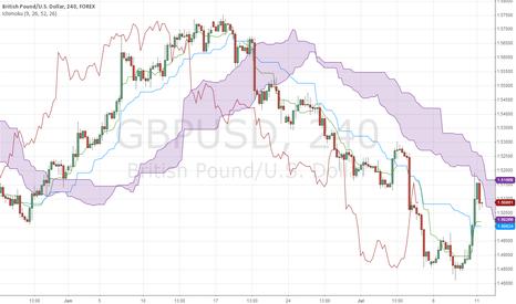 GBPUSD: GBP/USD Ichimoku Short