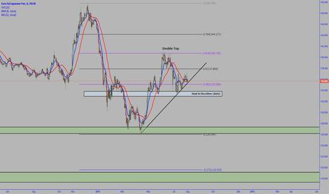 EURJPY: EUR/JPY - Potential Short