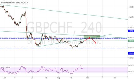 GBPCHF: GBPCHF- Short setup