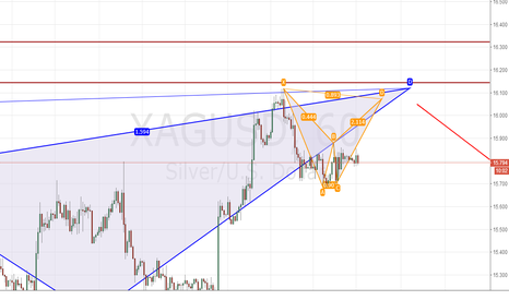 XAGUSD: dont ever think about long at this moment