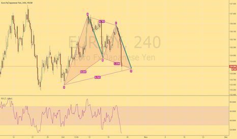 EURJPY: EURJPY bounce completing a gartley pattern with AB=CD