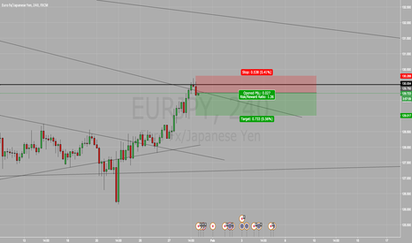 EURJPY: Scalp Trade Short on EUR/JPY SELL SELL SELL !!!