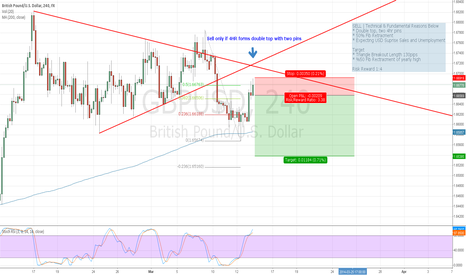 GBPUSD: SHORT GBP USD | EXPECTING 4HR DOUBLE TOP