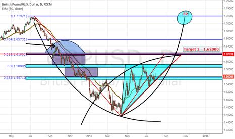 GBPUSD: Analysis - GBP/USD - Daily