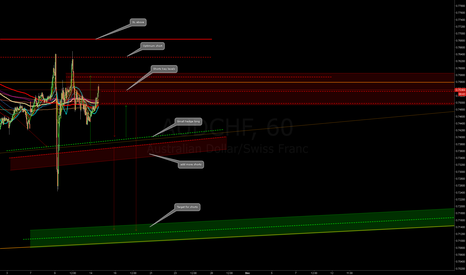 AUDCHF: AUDCHF in shorting area again