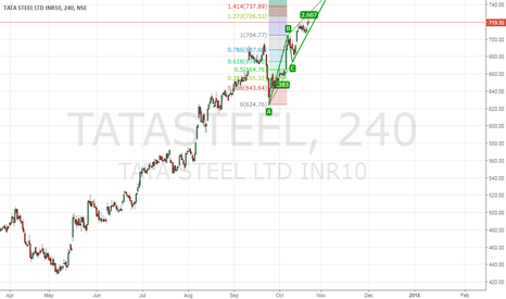 TATASTEEL: Bearish ABCD in progress