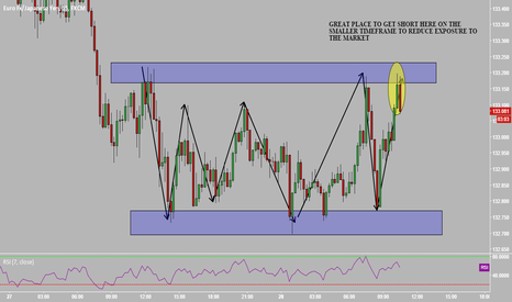 EURJPY: EURJPY SHORT , SMALLER ENTRY
