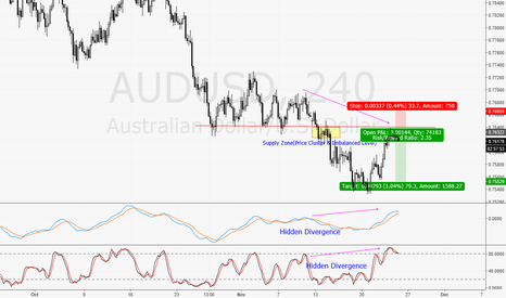 AUDUSD: Selling on Opportunity Trade.