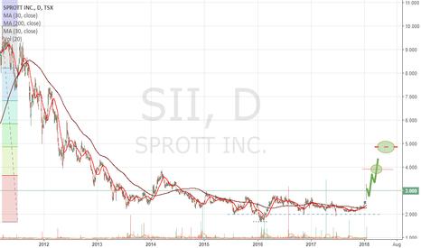 SII: SPROTT INC 'Has Awakened'