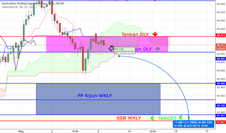 AUDJPY: AUDJPY - Tutto dipende dal Daily