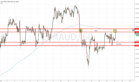 EURAUD: Sell Now