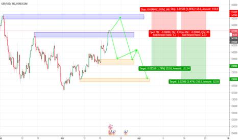 GBPUSD: GBPUSD Trading Plan