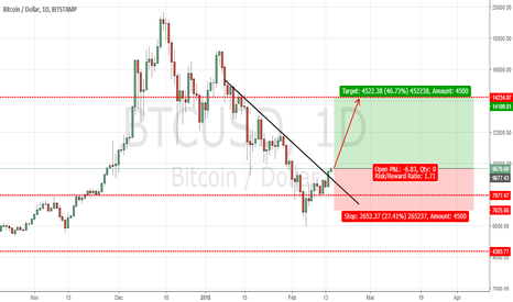 BTCUSD: BITCOIN : BUY SETUP