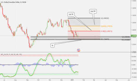 USDCAD: TRADE I`m in at the moment