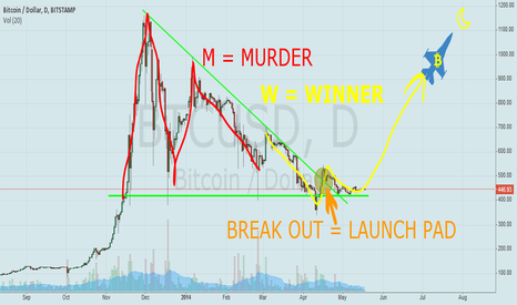 BTCUSD: MURDER VS WINNER
