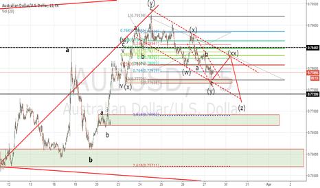 AUDUSD: Elliot Waves AUD/USD 15M