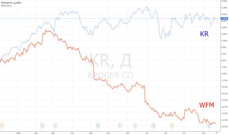 KR: Идея парной торговли: KR vs WFM.