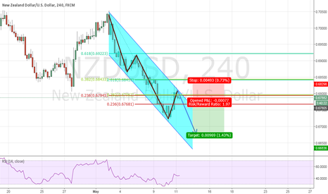 NZDUSD: NZD/USD - Short opportunity presents itself