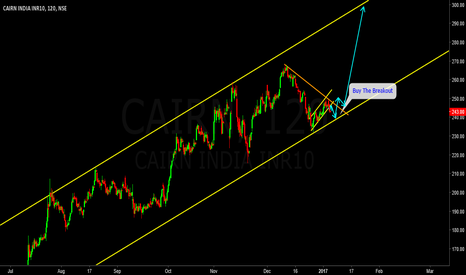 CAIRN: Buy The Breakout
