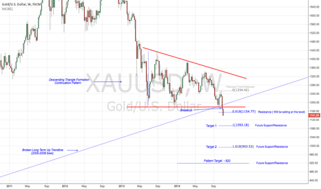 XAUUSD: View on weekly and everything seems clearer