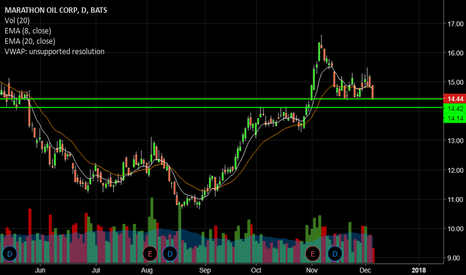 MRO: MRO- Double support coming up
