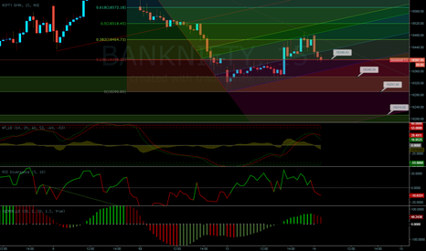 BANKNIFTY: MY IDEA