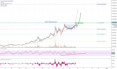 STRATUSD: STRAT could break out ATH