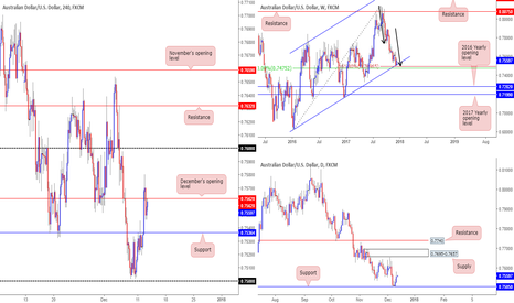 AUDUSD: Further buying is likely to be seen on the Aussie...