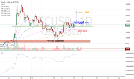 LTCUSD: LTC/USD