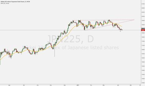 JPN225: Nikkei chegou no suporte