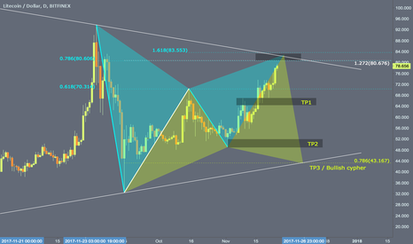 LTCUSD: Bearish Gartley Daily