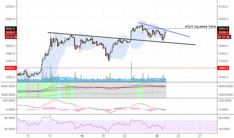 BTCUSD: bitcoin 2h short squeeze possible