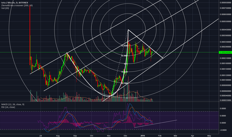 IOTBTC: Just progressing with new ideas for the chart