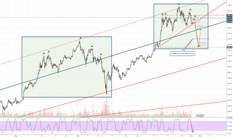 BTCUSD: Put your shorts on... we're taking a dip.