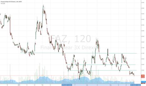 FAZ: FAZ long (XLF sector short for JUNE)