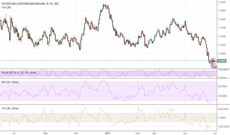USDAUD: Sounds like it's time to sell AUD?