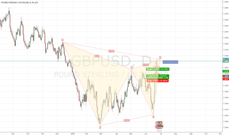 GBPUSD: Bear Gartley GBPUSD 1D