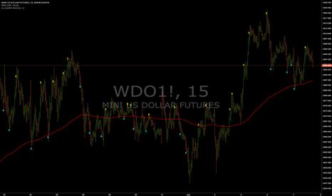 WDO1!: Sinais Contra-tendencia : Dolar (15min)
