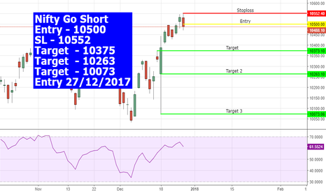 NIFTY: #nifty  Go short #nifty50 #niftyfuture for JAN Series