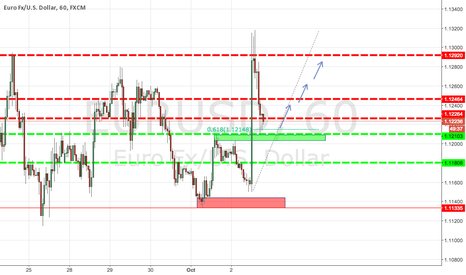 EURUSD: EURUSD Potential Swing to the Upside *READ* Rules for Entry