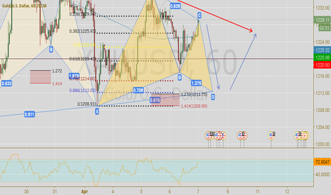 XAUUSD: Gartley/Short term short then Long