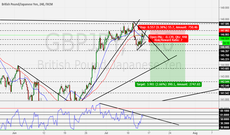 GBPJPY: GBP/JPY huge shorting potential