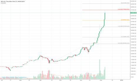 BTCBRL: BTCBRL - Diário  => Resistencia de fibonacci no nivel 57k