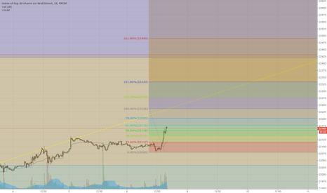US30: Short the Dow at 22236
