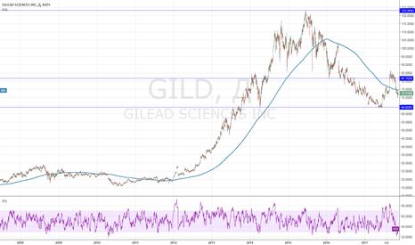 GILD: Отличная компания в секторе