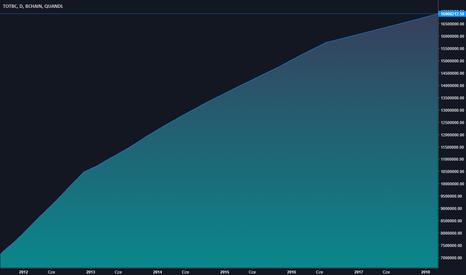 BCHAIN/TOTBC: Całkowita ilość Bitcoinów - 16908212
