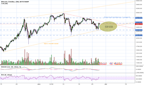 BTCUSD: Prices variations may slow down a little for 1 week